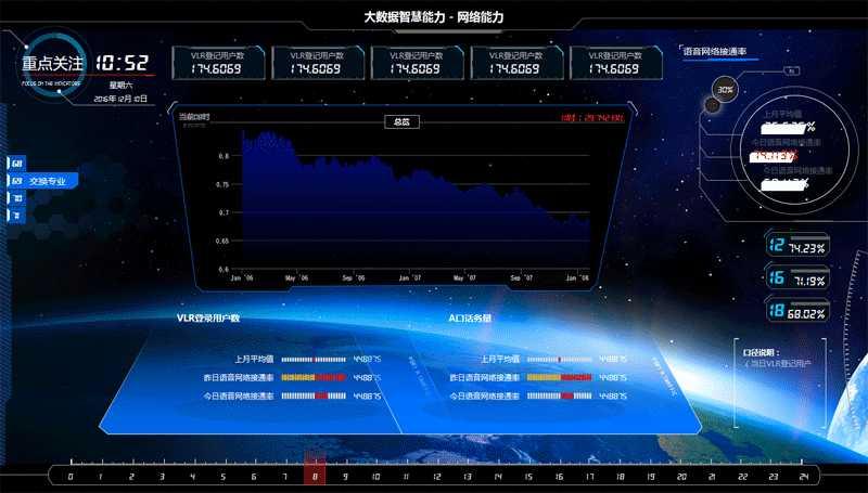 酷炫的大数据智慧网络能力数据页面模板下载