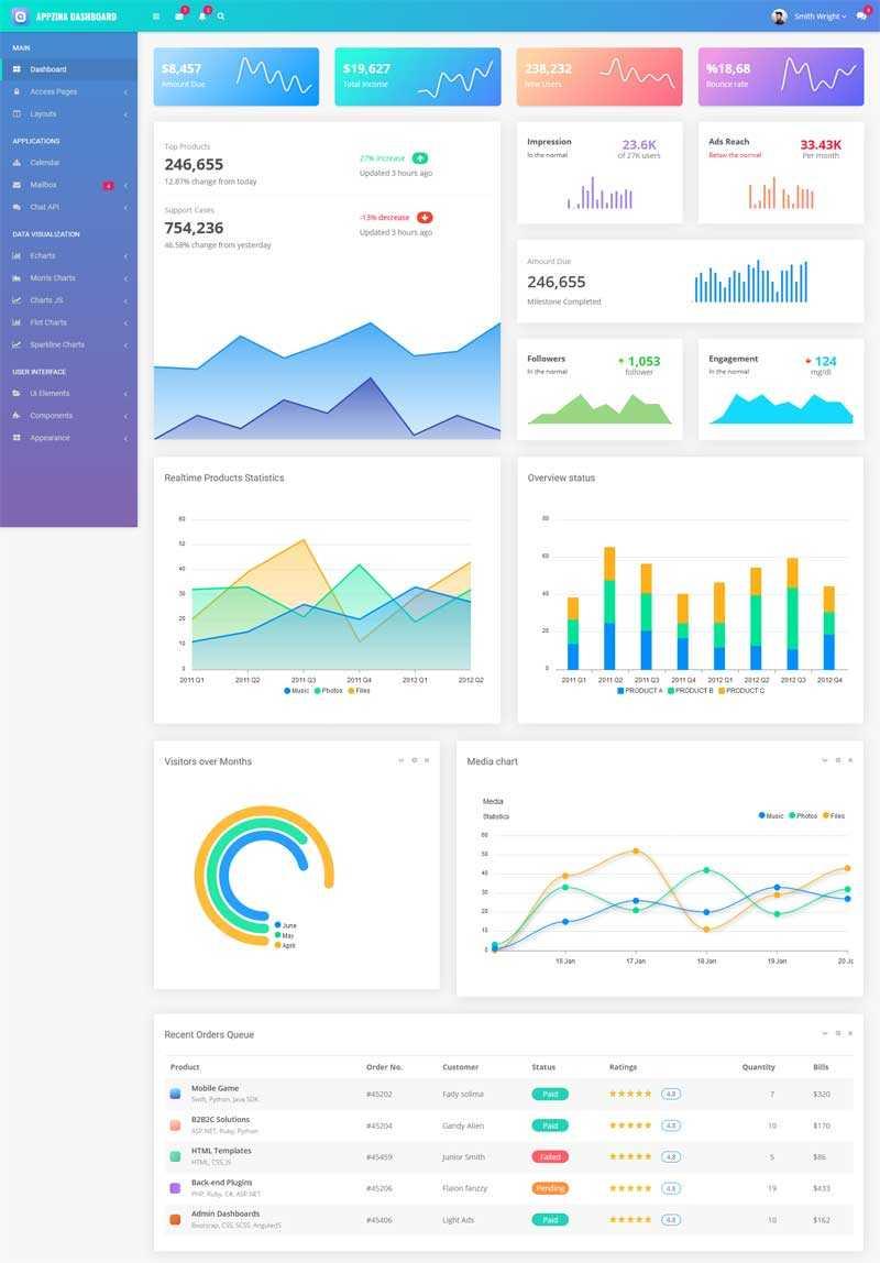 html5电商销售网站统计后台模板