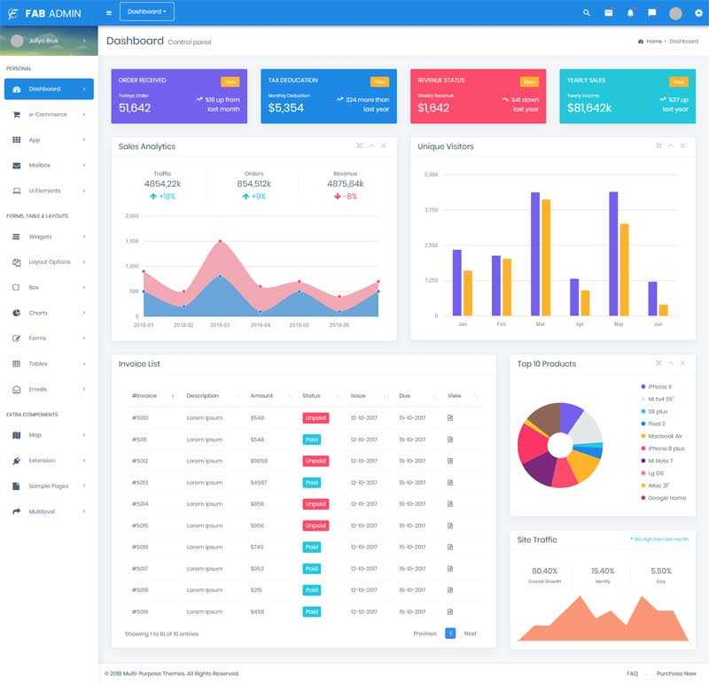 Bootstrap电子商务后台管理页面模板